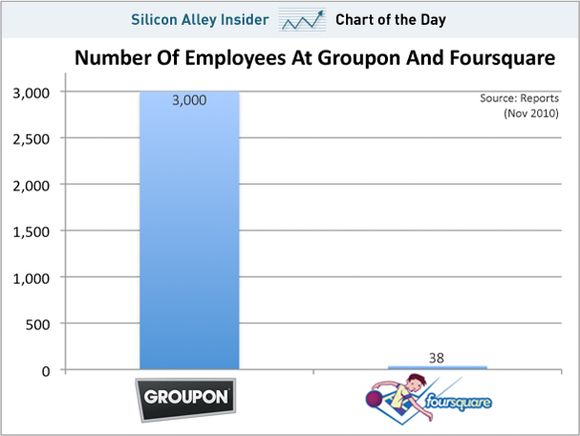 image from http://static.businessinsider.com/image/4cdc53c5cadcbbb569010000/chart-of-the-day-groupon-foursquare-employees-nov-2010.jpg